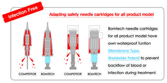 Microneedle  Bellaire Industry